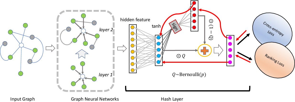 Figure 3 for Learning to Hash with Graph Neural Networks for Recommender Systems