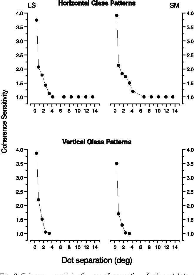 Fig. 2. Coherence sensitivity (inverse of proportion of coherent dots at threshold) for detecting horizontal and vertical Glass patterns, as a function of dot separation, for two observers. For both patterns, sensitivity falls rapidly with dot separation.