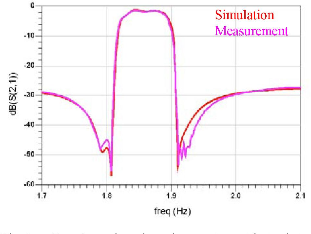 Fig. 4. Experimental results and comparison with simulation
