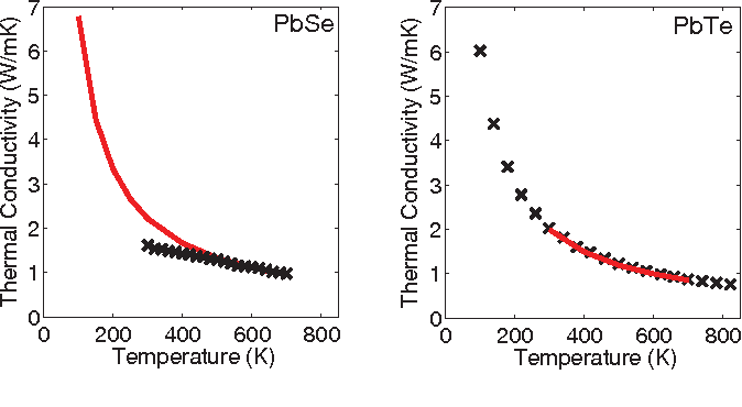 Figure 1 from Phonon conduction in PbSe, PbTe, and PbTe1−xSex from