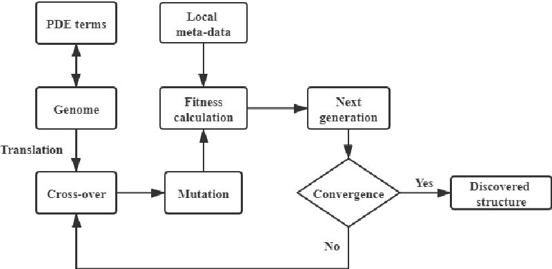 Figure 3 for Deep-learning of Parametric Partial Differential Equations from Sparse and Noisy Data