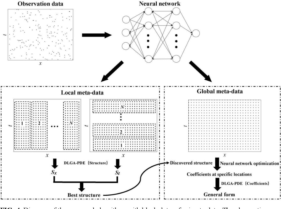 Figure 4 for Deep-learning of Parametric Partial Differential Equations from Sparse and Noisy Data