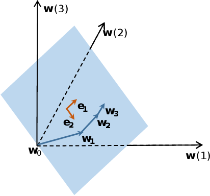 Figure 1 for Train Deep Neural Networks in 40-D Subspaces