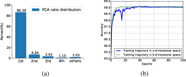 Figure 3 for Train Deep Neural Networks in 40-D Subspaces