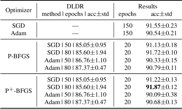 Figure 2 for Train Deep Neural Networks in 40-D Subspaces