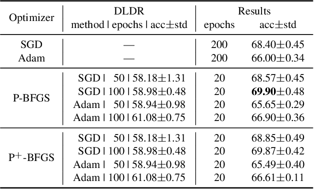 Figure 4 for Train Deep Neural Networks in 40-D Subspaces