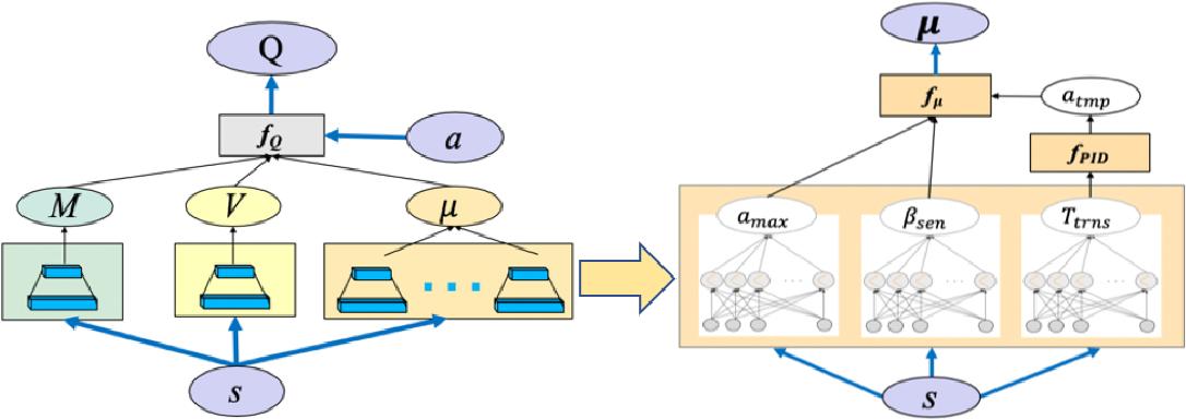 Figure 1 for Quadratic Q-network for Learning Continuous Control for Autonomous Vehicles