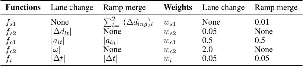 Figure 2 for Quadratic Q-network for Learning Continuous Control for Autonomous Vehicles