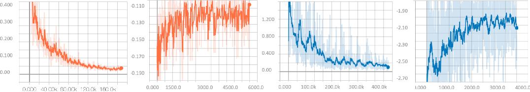 Figure 4 for Quadratic Q-network for Learning Continuous Control for Autonomous Vehicles