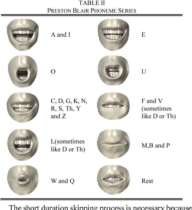 Table II from Real-time lip synchronization between text-to-speech