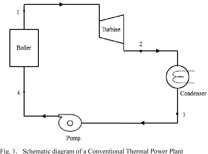 efficiency enhancement of thermal power plants using refrigerant