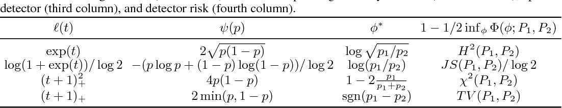 Figure 1 for Robust Hypothesis Testing Using Wasserstein Uncertainty Sets