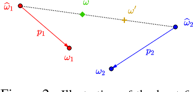 Figure 3 for Robust Hypothesis Testing Using Wasserstein Uncertainty Sets