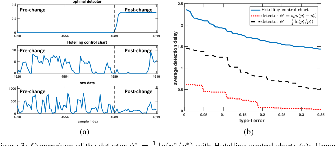 Figure 4 for Robust Hypothesis Testing Using Wasserstein Uncertainty Sets