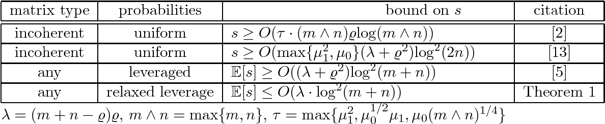Figure 1 for Relaxed Leverage Sampling for Low-rank Matrix Completion