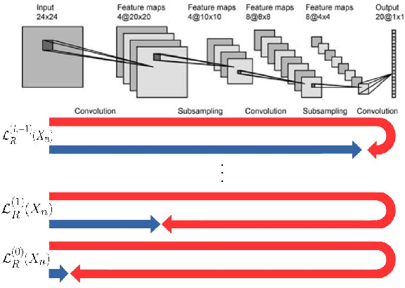 Figure 1 for Semi-Supervised Learning Enabled by Multiscale Deep Neural Network Inversion