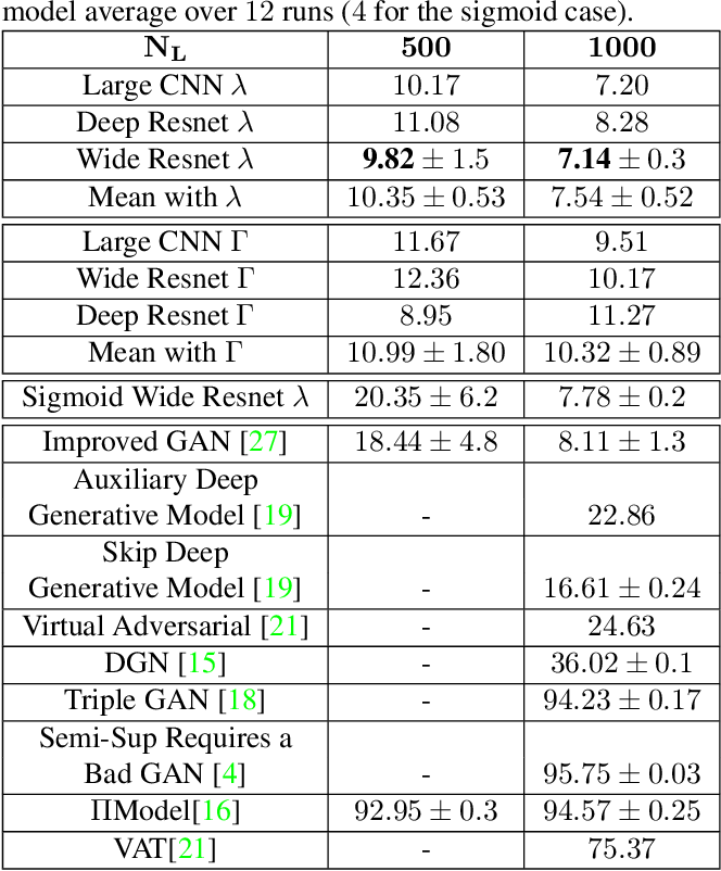 Figure 4 for Semi-Supervised Learning Enabled by Multiscale Deep Neural Network Inversion