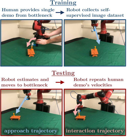 Figure 1 for Coarse-to-Fine Imitation Learning: Robot Manipulation from a Single Demonstration
