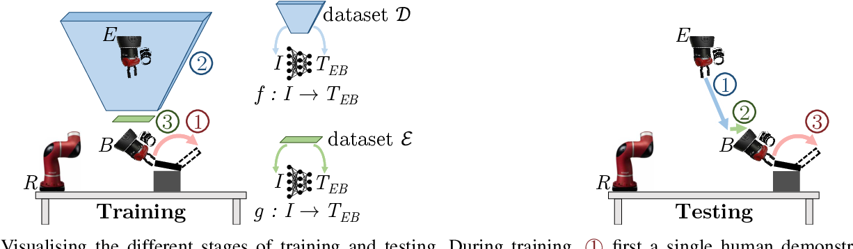 Figure 2 for Coarse-to-Fine Imitation Learning: Robot Manipulation from a Single Demonstration