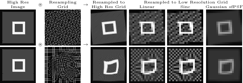Figure 1 for Scale factor point spread function matching: Beyond aliasing in image resampling