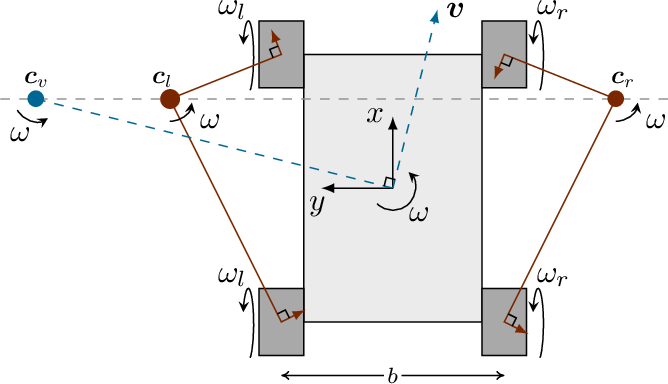 Figure 2 for Evaluation of Skid-Steering Kinematic Models for Subarctic Environments