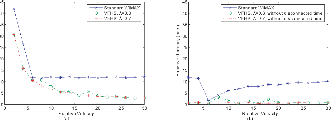Fig. 11. Handover Latency under various relative speeds (a) handover latency (b)handover latency excluding the time to pass through the gap.