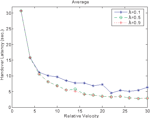Fig. 12. Handover latency effect of OSV arrival rate on average.