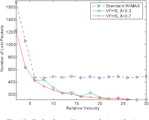 Fig. 13. Packet loss effect on relative velocity.