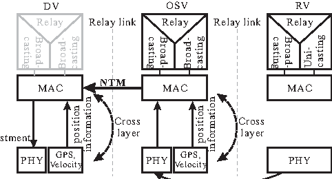 Fig. 3. Cross layer stack integration position information with WiMAX MAC layer