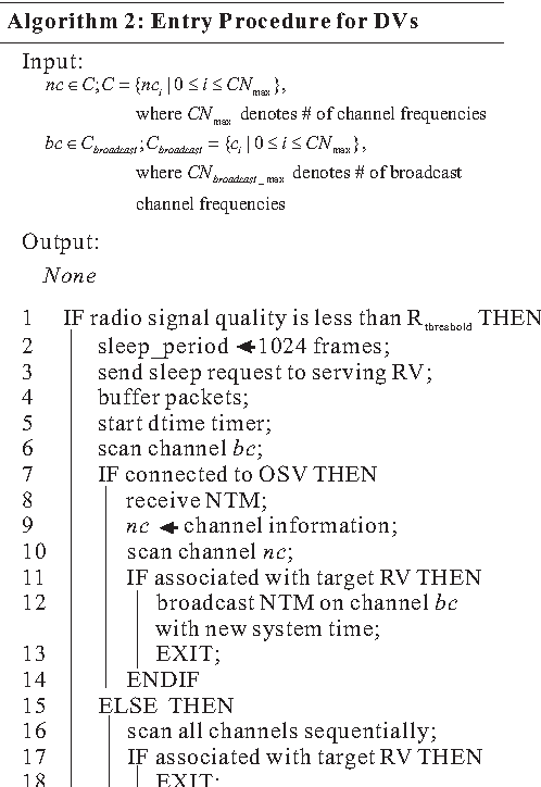 Fig. 5. Entry procedure on DVs