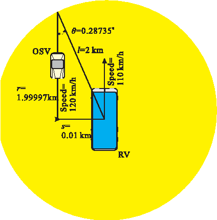 Fig. 8. Time to Pass Through Cell
