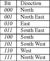 Table I. Mapping between Proceeding Direction and Codes