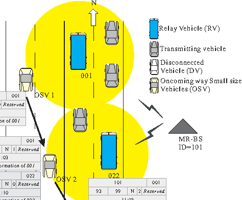 Fig. 9. Scenario: Carried Information from OSV