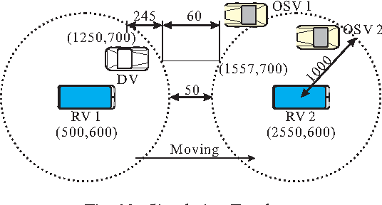 Fig. 10. Simulation Topology