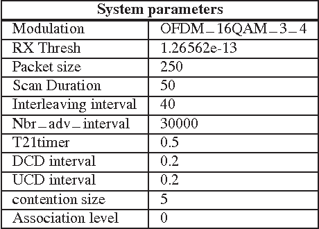 Table II. System and scenario parameters