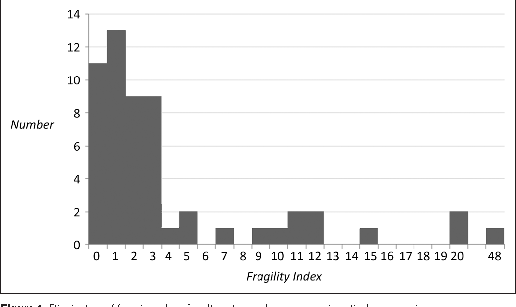 The Fragility Index in Multicenter Randomized Controlled Critical