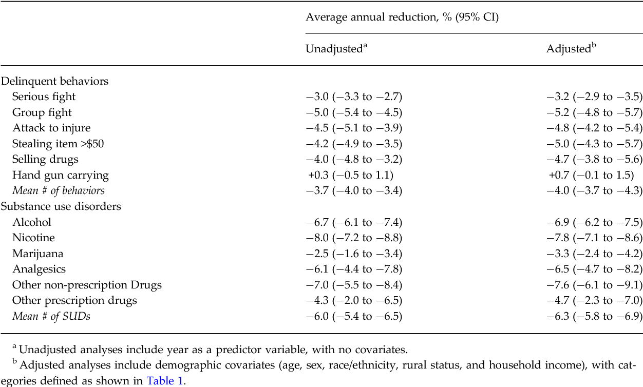 Declines in prevalence of adolescent substance use disorders