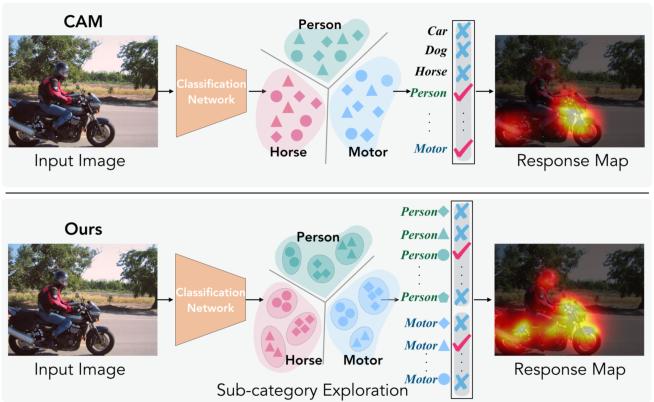 Figure 1 for Weakly-Supervised Semantic Segmentation via Sub-category Exploration