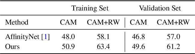 Figure 2 for Weakly-Supervised Semantic Segmentation via Sub-category Exploration