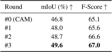 Figure 4 for Weakly-Supervised Semantic Segmentation via Sub-category Exploration