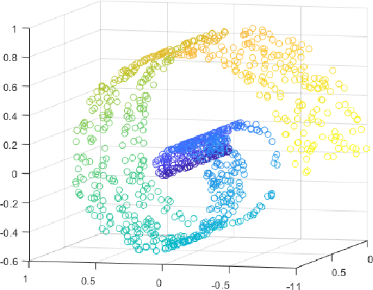 Figure 1 for Multi-View Graph Embedding Using Randomized Shortest Paths