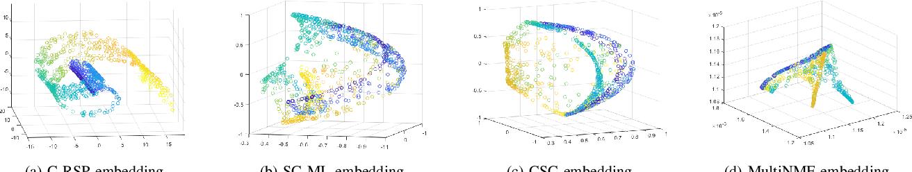 Figure 3 for Multi-View Graph Embedding Using Randomized Shortest Paths