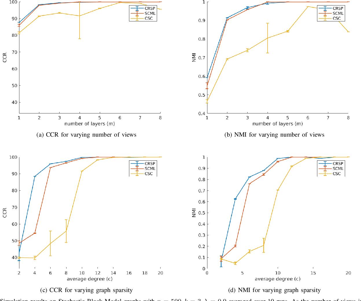 Figure 4 for Multi-View Graph Embedding Using Randomized Shortest Paths