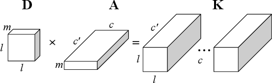 Figure 1 for ACDC: Weight Sharing in Atom-Coefficient Decomposed Convolution
