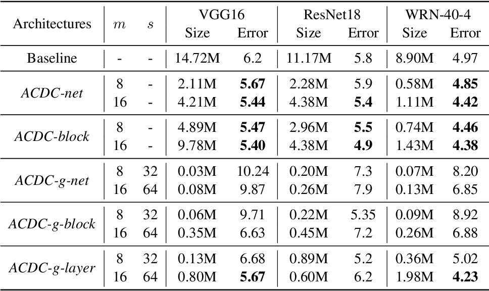 Figure 2 for ACDC: Weight Sharing in Atom-Coefficient Decomposed Convolution