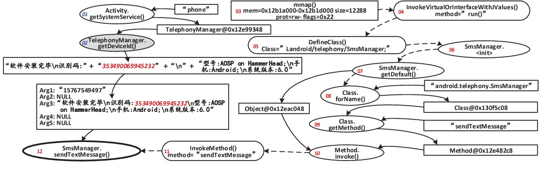 PDF] Malton: Towards On-Device Non-Invasive Mobile Malware