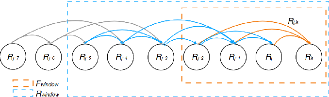 Figure 2 for Monocular Rotational Odometry with Incremental Rotation Averaging and Loop Closure