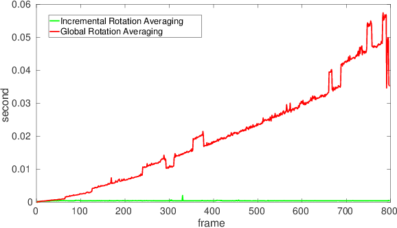 Figure 3 for Monocular Rotational Odometry with Incremental Rotation Averaging and Loop Closure