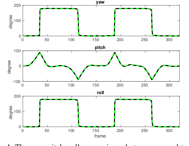 Figure 4 for Monocular Rotational Odometry with Incremental Rotation Averaging and Loop Closure