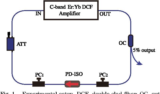 Fig. 1. Experimental setup. DCF, double-clad fiber; OC, output coupler; PC, polarization controller; PD-ISO, polarizationdependent isolator; ATT, variable attenuator.